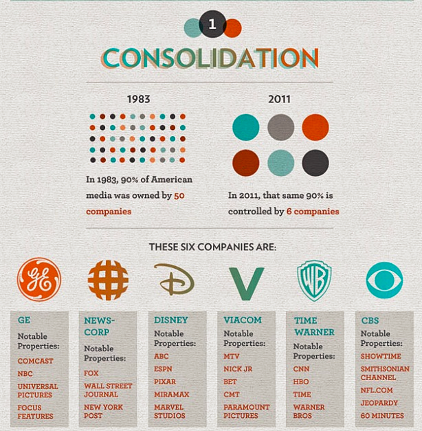 Image result for who owns the media infographic